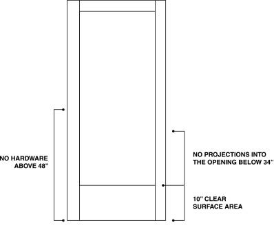 Requirements Regarding Door Surface: